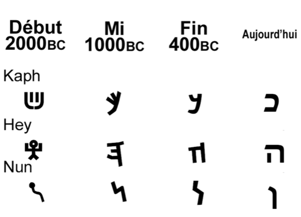 hebrew-old-new-examples.png